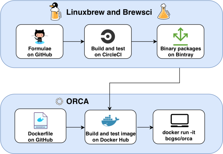 The architecture of ORCA